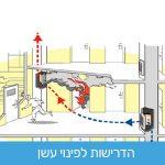 מערכת חניון סגור והדרישות לפינוי עשן