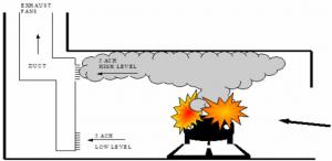 מערכת פינוי עשן חניון סגור